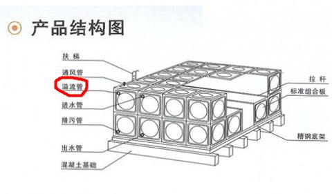 不锈钢水箱溢流孔示意图
