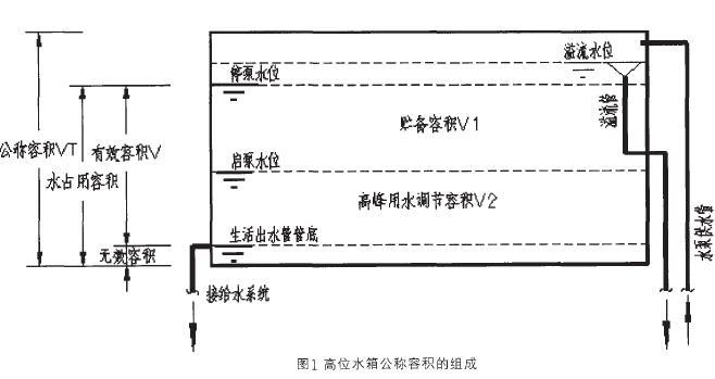二、水箱有效容积与调节容积 水箱调节容积是指箱体总容积中起调有作用的那部分容积。水箱的有效容积,需根据调节容积和贮备容积确定。用作水量调节和稳压的水箱,除了实现调节功能所必须贮存的水量外,箱体内并无贮备用水,水箱有效容积等同于调节容积。 如图1所示,对于自动启停水泵提升进水的重力给水系统中的水箱而言,贮备容V1是在水箱出流量小于水泵出流量(通常取作1~2倍最大时用水量)时,为满足控制水泵每小时启动次数,有效保护电控装置的要求而设置的那部分容积。这部分容积事实上在水箱出流量超过水泵出流量不太多的情况下,具有