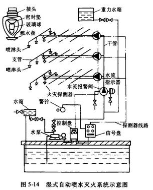 生活水泵与消防水泵的控制