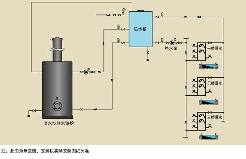 不锈钢水箱与锅炉如何安装?