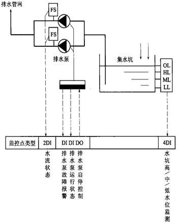 湖南长沙不锈钢水箱厂排水系统的自动控制