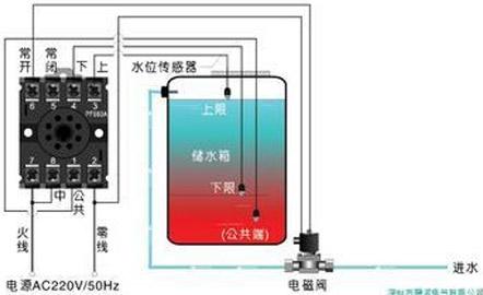 水塔水位控制器_水塔水位控制系统
