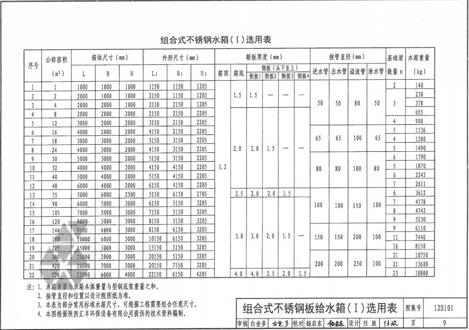 不锈钢水箱尺寸国标一类选用表